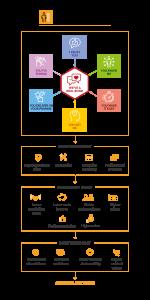 CX Framework SHAREHOLDER VALUE diagram